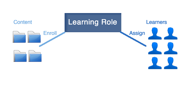 Learning Roles Diagram